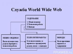 Служба World Wide Web