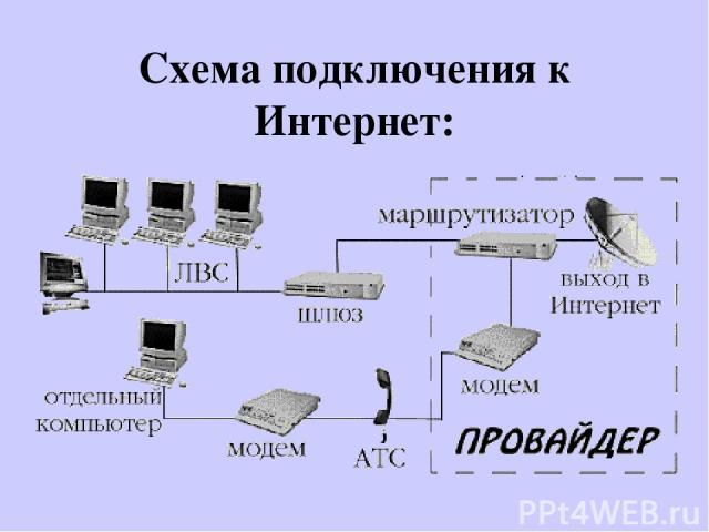 Схема подключения к Интернет: