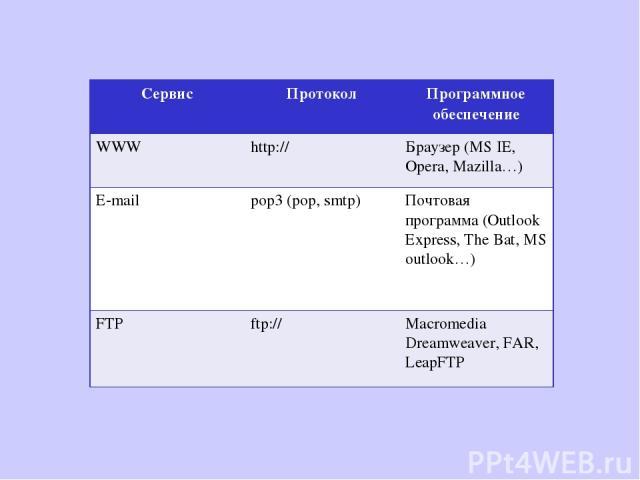 Сервис Протокол Программное обеспечение WWW http:// Браузер (MS IE, Opera, Mazilla…) E-mail pop3 (pop, smtp) Почтовая программа (Outlook Express, The Bat, MS outlook…) FTP ftp:// Macromedia Dreamweaver, FAR, LeapFTP