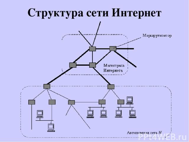 Структура сети Интернет