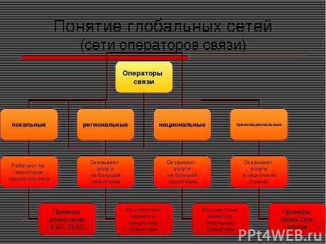 Понятие глобальных сетей (сети операторов связи)