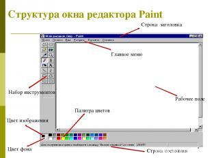 * Структура окна редактора Paint Рабочее поле Набор инструментов Палитра цветов