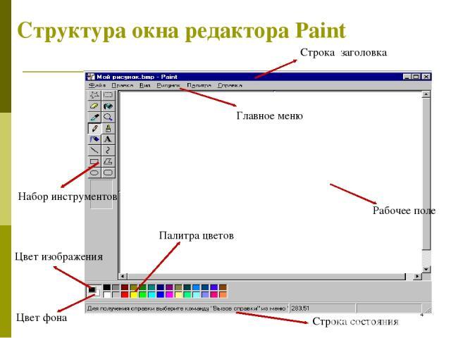 * Структура окна редактора Paint Рабочее поле Набор инструментов Палитра цветов Цвет изображения Цвет фона Главное меню Строка заголовка Строка состояния