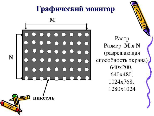 Графический монитор N M пиксель Растр Размер M x N (разрешающая способность экрана) 640x200, 640x480, 1024x768, 1280x1024
