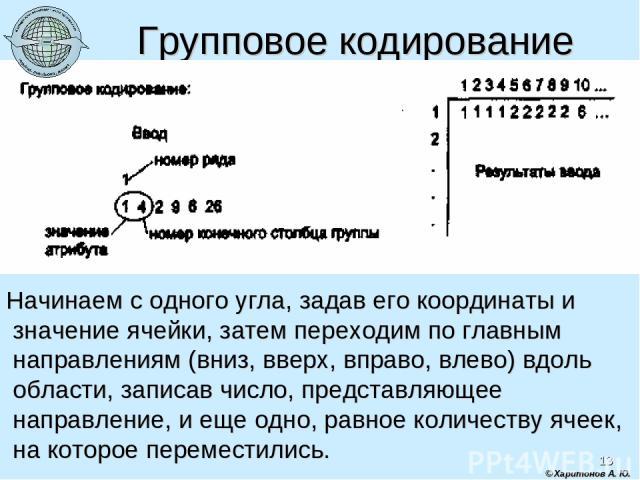 * © Харитонов А. Ю. Групповое кодирование Начинаем с одного угла, задав его координаты и значение ячейки, затем переходим по главным направлениям (вниз, вверх, вправо, влево) вдоль области, записав число, представляющее направление, и еще одно, равн…