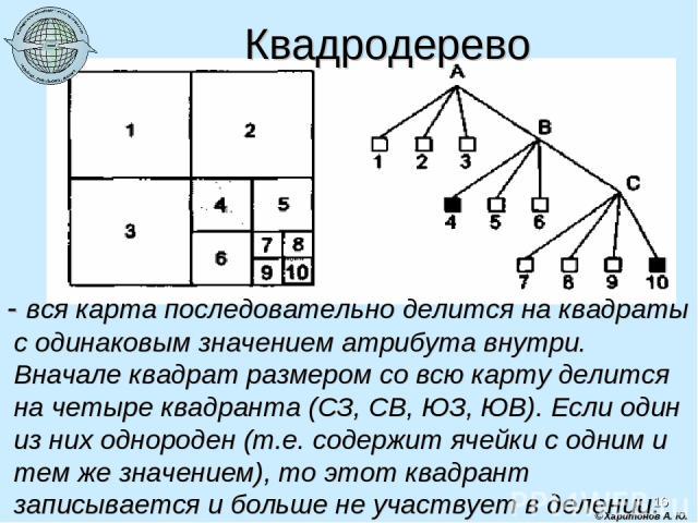 * © Харитонов А. Ю. Квадродерево - вся карта последовательно делится на квадраты с одинаковым значением атрибута внутри. Вначале квадрат размером со всю карту делится на четыре квадранта (СЗ, СВ, ЮЗ, ЮВ). Если один из них однороден (т.е. содержит яч…