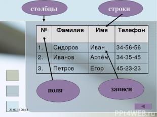 * поля столбцы строки записи № Фамилия Имя Телефон 1. Сидоров Иван 34-56-56 2. И