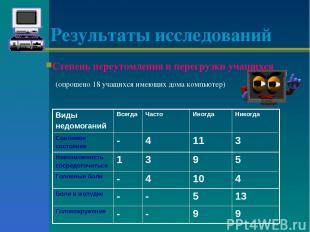 Результаты исследований Степень переутомления и перегрузки учащихся (опрошено 18