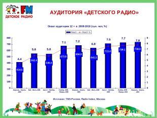 АУДИТОРИЯ «ДЕТСКОГО РАДИО» Источник: TNS-Россия, Radio Index, Москва