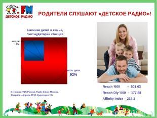 РОДИТЕЛИ СЛУШАЮТ «ДЕТСКОЕ РАДИО»! Источник: TNS-Россия, Radio Index, Москва, Фев
