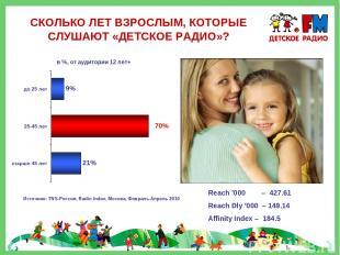 СКОЛЬКО ЛЕТ ВЗРОСЛЫМ, КОТОРЫЕ СЛУШАЮТ «ДЕТСКОЕ РАДИО»? Источник: TNS-Россия, Rad
