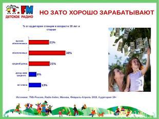 НО ЗАТО ХОРОШО ЗАРАБАТЫВАЮТ Источник: TNS-Россия, Radio Index, Москва, Февраль-А
