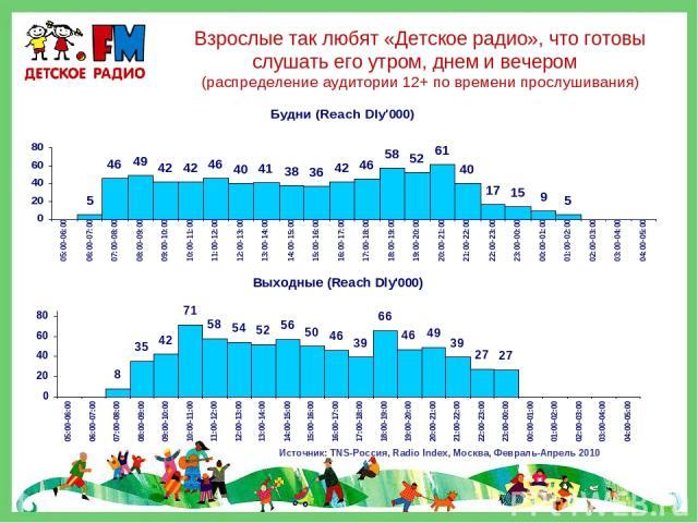 Взрослые так любят «Детское радио», что готовы слушать его утром, днем и вечером (распределение аудитории 12+ по времени прослушивания) Источник: TNS-Россия, Radio Index, Москва, Февраль-Апрель 2010