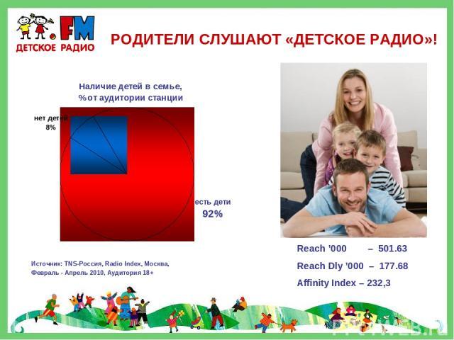 РОДИТЕЛИ СЛУШАЮТ «ДЕТСКОЕ РАДИО»! Источник: TNS-Россия, Radio Index, Москва, Февраль - Апрель 2010, Аудитория 18+ Reach '000 – 501.63 Reach Dly '000 – 177.68 Affinity Index – 232,3
