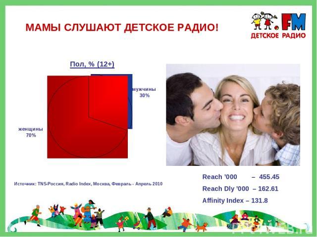 МАМЫ СЛУШАЮТ ДЕТСКОЕ РАДИО! Reach '000 – 455.45 Reach Dly '000 – 162.61 Affinity Index – 131.8 Источник: TNS-Россия, Radio Index, Москва, Февраль - Апрель 2010
