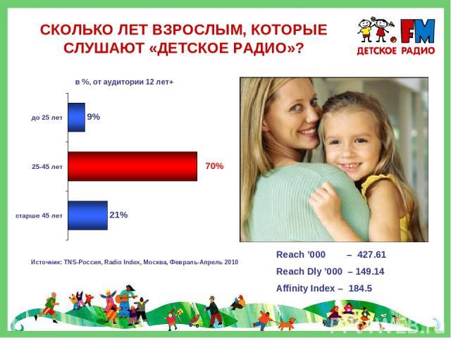 СКОЛЬКО ЛЕТ ВЗРОСЛЫМ, КОТОРЫЕ СЛУШАЮТ «ДЕТСКОЕ РАДИО»? Источник: TNS-Россия, Radio Index, Москва, Февраль-Апрель 2010 Reach '000 – 427.61 Reach Dly '000 – 149.14 Affinity Index – 184.5