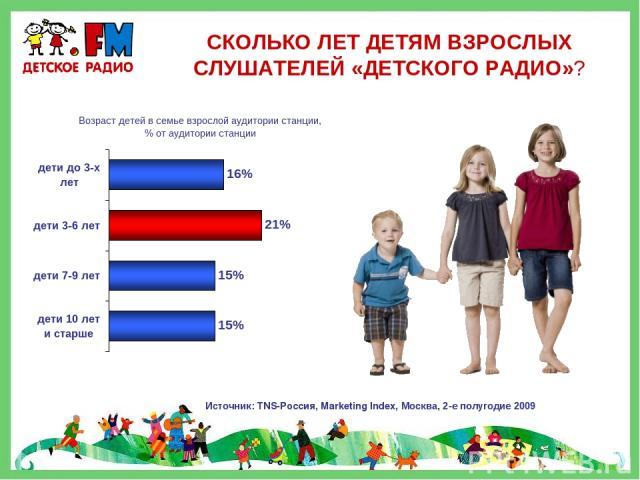 СКОЛЬКО ЛЕТ ДЕТЯМ ВЗРОСЛЫХ СЛУШАТЕЛЕЙ «ДЕТСКОГО РАДИО»? Источник: TNS-Россия, Marketing Index, Москва, 2-е полугодие 2009