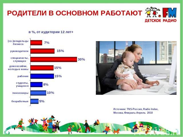 РОДИТЕЛИ В ОСНОВНОМ РАБОТАЮТ Источник: TNS-Россия, Radio Index, Москва, Февраль-Апрель 2010