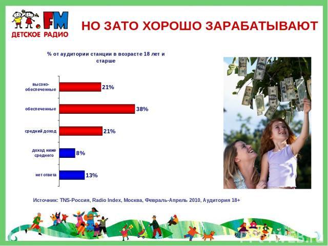НО ЗАТО ХОРОШО ЗАРАБАТЫВАЮТ Источник: TNS-Россия, Radio Index, Москва, Февраль-Апрель 2010, Аудитория 18+