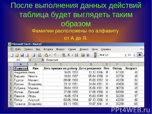 После выполнения данных действий таблица будет выглядеть таким образом Фамилии расположены по алфавиту от А до Я.