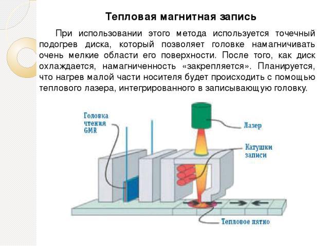 При использовании этого метода используется точечный подогрев диска, который позволяет головке намагничивать очень мелкие области его поверхности. После того, как диск охлаждается, намагниченность «закрепляется». Планируется, что нагрев малой части …