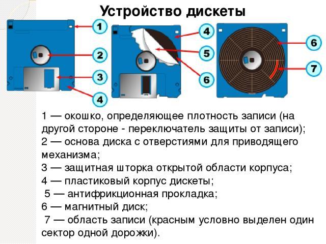 1 — окошко, определяющее плотность записи (на другой стороне - переключатель защиты от записи); 2 — основа диска с отверстиями для приводящего механизма; 3 — защитная шторка открытой области корпуса; 4 — пластиковый корпус дискеты; 5 — антифрикционн…