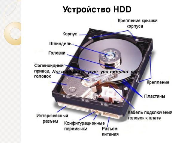 Устройство HDD Логическая структура винчестера