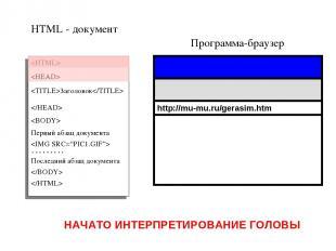 Программа-браузер HTML - документ Заголовок Первый абзац документа ……… Последний