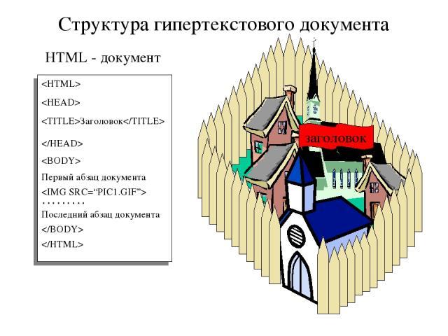HTML - документ Структура гипертекстового документа Заголовок Первый абзац документа ……… Последний абзац документа заголовок