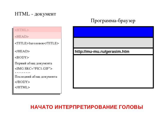 Программа-браузер HTML - документ Заголовок Первый абзац документа ……… Последний абзац документа http://mu-mu.ru/gerasim.htm НАЧАТО ИНТЕРПРЕТИРОВАНИЕ ГОЛОВЫ