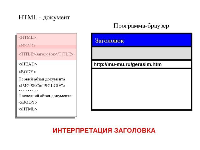 Программа-браузер HTML - документ Заголовок Первый абзац документа ……… Последний абзац документа http://mu-mu.ru/gerasim.htm ИНТЕРПРЕТАЦИЯ ЗАГОЛОВКА Заголовок
