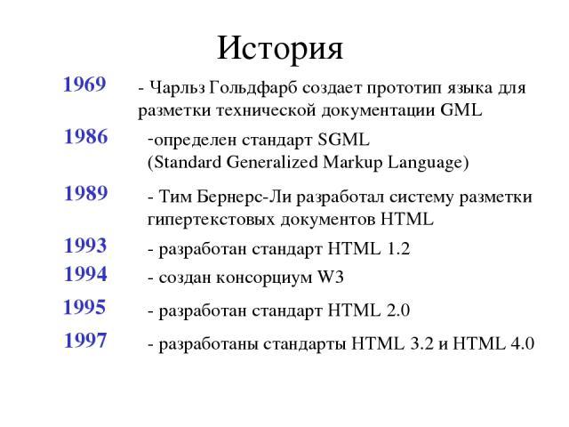 История 1969 - Чарльз Гольдфарб создает прототип языка для разметки технической документации GML 1986 определен стандарт SGML (Standard Generalized Markup Language) 1989 - Тим Бернерс-Ли разработал систему разметки гипертекстовых документов HTML 199…