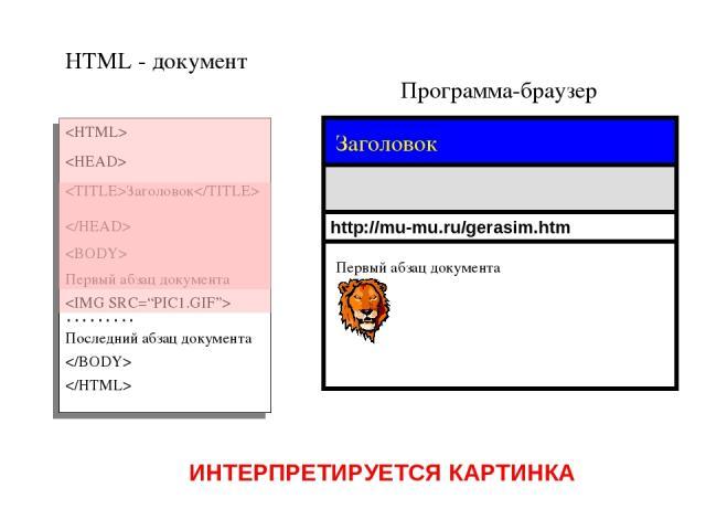 Программа-браузер HTML - документ Заголовок Первый абзац документа ……… Последний абзац документа http://mu-mu.ru/gerasim.htm Заголовок ИНТЕРПРЕТИРУЕТСЯ КАРТИНКА Первый абзац документа