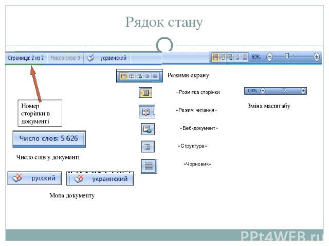 Рядок стану «Розмітка сторінки «Режим читання» «Веб-документ» «Структура» «Чорновик» Режими екрану Зміна масштабу Номер сторінки в документі Мова документу Число слів у документі