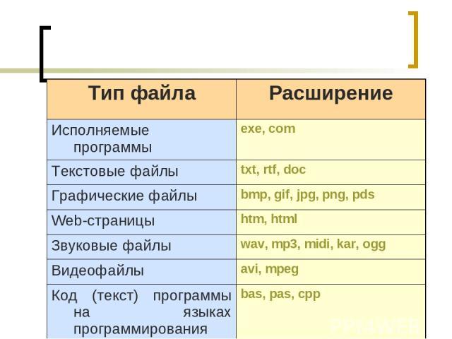 Тип файла Расширение Исполняемые программы exe, com Текстовые файлы txt, rtf, doc Графические файлы bmp, gif, jpg, png, pds Web-страницы htm, html Звуковые файлы wav, mp3, midi, kar, ogg Видеофайлы avi, mpeg Код (текст) программы на языках программи…