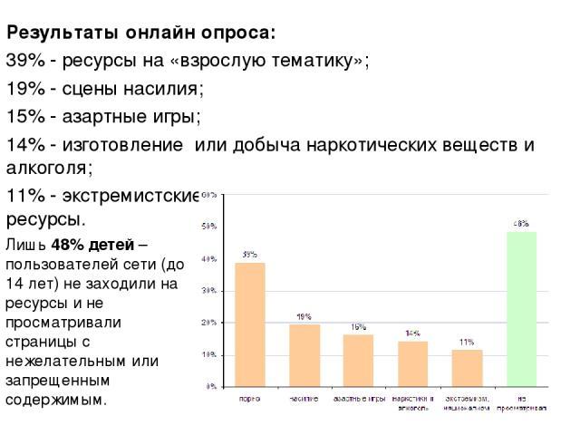 Результаты онлайн опроса: 39% - ресурсы на «взрослую тематику»; 19% - сцены насилия; 15% - азартные игры; 14% - изготовление или добыча наркотических веществ и алкоголя; 11% - экстремистские, сектовые или националистические ресурсы. Лишь 48% детей –…