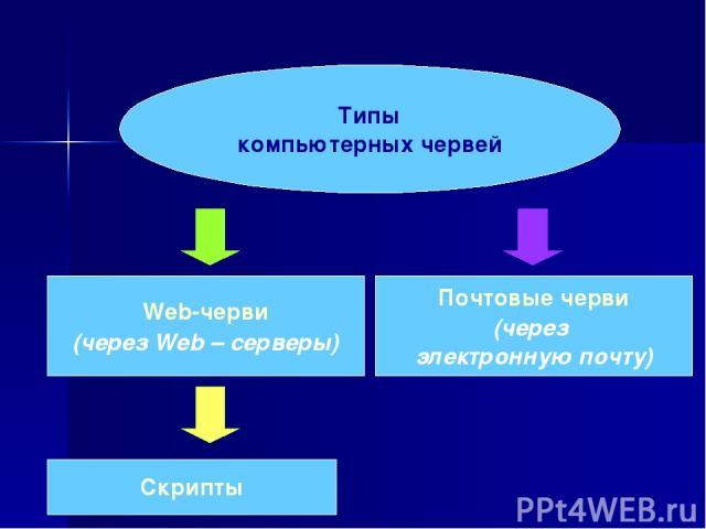 Типы компьютерных червей Web-черви (через Web – серверы) Почтовые черви (через электронную почту) Скрипты