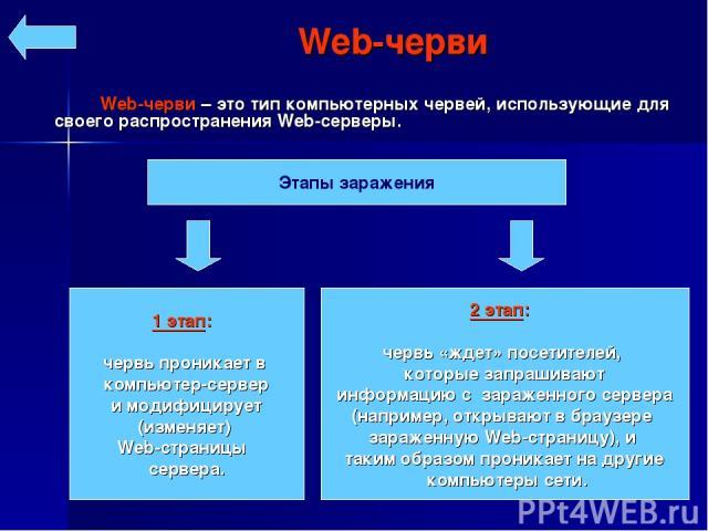 Web-черви – это тип компьютерных червей, использующие для своего распространения Web-серверы. Web-черви Этапы заражения 1 этап: червь проникает в компьютер-сервер и модифицирует (изменяет) Web-страницы сервера. 2 этап: червь «ждет» посетителей, кото…