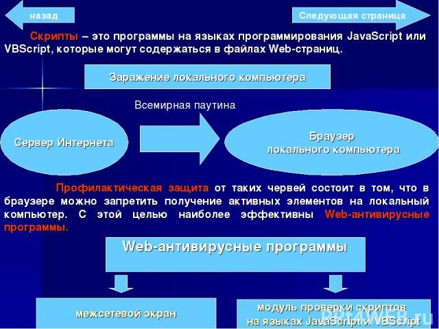 Скрипты – это программы на языках программирования JavaScript или VBScript, которые могут содержаться в файлах Web-страниц. Заражение локального компьютера Сервер Интернета Браузер локального компьютера Всемирная паутина Профилактическая защита от т…