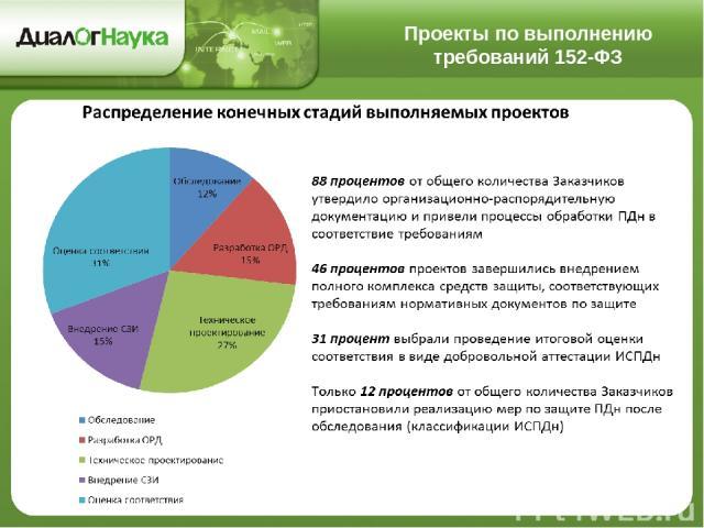 Проекты по выполнению требований 152-ФЗ