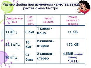 Размер файла при изменении качества звука растёт очень быстро Дискретиза-ция Раз