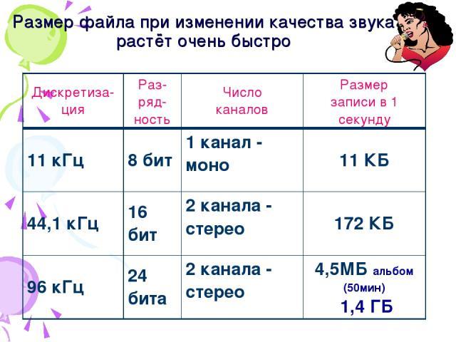 Размер файла при изменении качества звука растёт очень быстро Дискретиза-ция Раз-ряд-ность Число каналов Размер записи в 1 секунду 11 кГц 8 бит 1 канал - моно 11 КБ 44,1 кГц 16 бит 2 канала - стерео 172 КБ 96 кГц 24 бита 2 канала - стерео 4,5МБ альб…