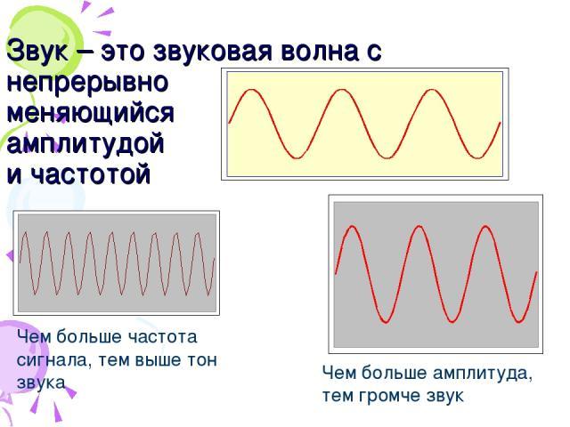 Звук – это звуковая волна с непрерывно меняющийся амплитудой и частотой Чем больше амплитуда, тем громче звук Чем больше частота сигнала, тем выше тон звука