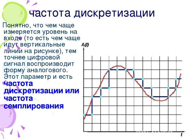 Понятно, что чем чаще измеряется уровень на входе (то есть чем чаще идут вертикальные линии на рисунке), тем точнее цифровой сигнал воспроизводит форму аналогового. Этот параметр и есть частота дискретизации или частота семплирования частота дискретизации