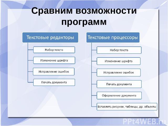 Сравним возможности программ