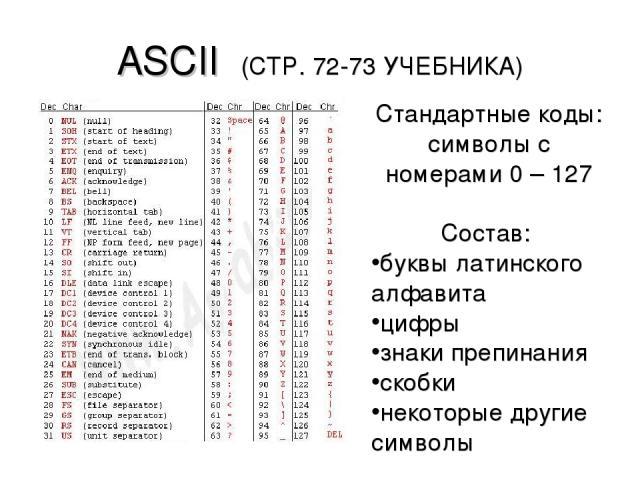 ASCII (СТР. 72-73 УЧЕБНИКА) Стандартные коды: символы с номерами 0 – 127 Состав: буквы латинского алфавита цифры знаки препинания скобки некоторые другие символы