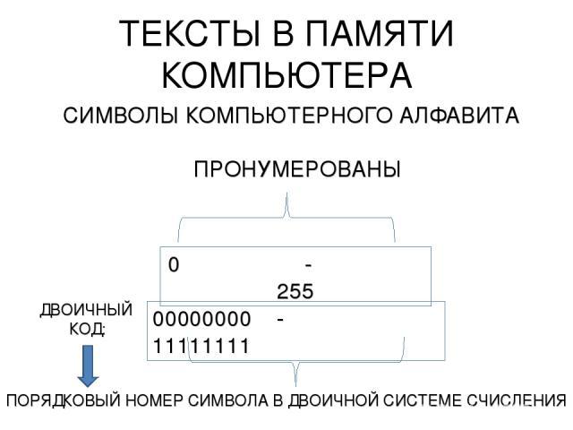 ТЕКСТЫ В ПАМЯТИ КОМПЬЮТЕРА СИМВОЛЫ КОМПЬЮТЕРНОГО АЛФАВИТА ПРОНУМЕРОВАНЫ 0 - 255 ДВОИЧНЫЙ КОД: 00000000 - 11111111 ПОРЯДКОВЫЙ НОМЕР СИМВОЛА В ДВОИЧНОЙ СИСТЕМЕ СЧИСЛЕНИЯ