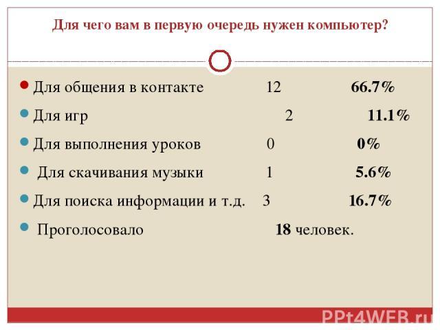 Для чего вам в первую очередь нужен компьютер? Для общения в контакте 12 66.7% Для игр 2 11.1% Для выполнения уроков 0 0% Для скачивания музыки 1 5.6% Для поиска информации и т.д. 3 16.7% Проголосовало 18 человек.