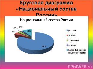 Круговая диаграмма «Национальный состав России»