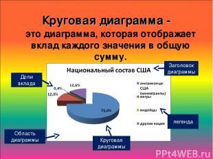 Круговая диаграмма - это диаграмма, которая отображает вклад каждого значения в